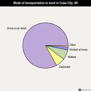 Cuba City mode of transportation to work chart