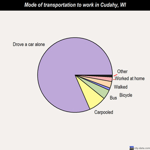 Cudahy mode of transportation to work chart