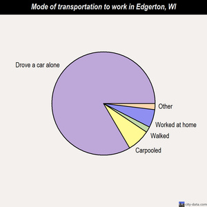 Edgerton mode of transportation to work chart