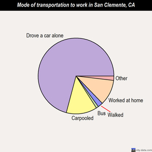 San Clemente mode of transportation to work chart