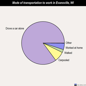 Evansville mode of transportation to work chart