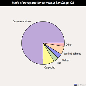 San Diego mode of transportation to work chart