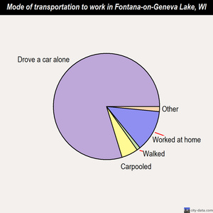 Fontana-on-Geneva Lake mode of transportation to work chart