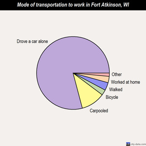 Fort Atkinson mode of transportation to work chart