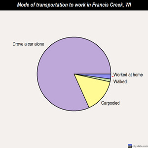 Francis Creek mode of transportation to work chart