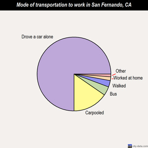 San Fernando mode of transportation to work chart