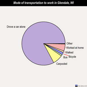 Glendale mode of transportation to work chart