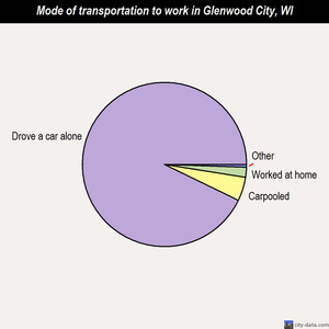 Glenwood City mode of transportation to work chart