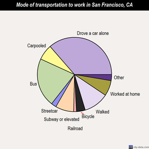 San Francisco mode of transportation to work chart