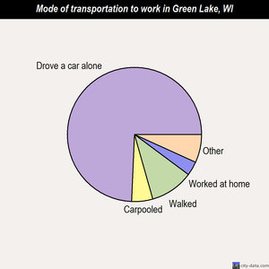 Green Lake mode of transportation to work chart