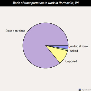 Hortonville mode of transportation to work chart