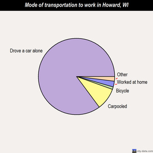 Howard mode of transportation to work chart