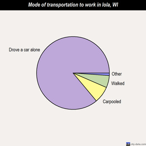 Iola mode of transportation to work chart