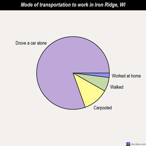 Iron Ridge mode of transportation to work chart