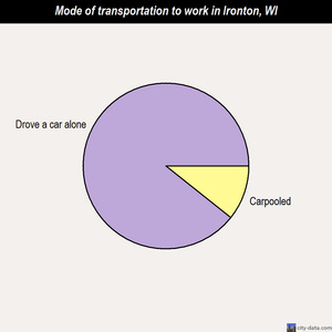 Ironton mode of transportation to work chart