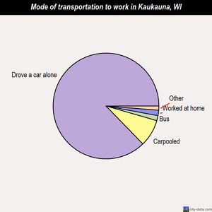 Kaukauna mode of transportation to work chart