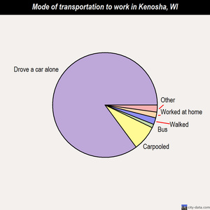 Kenosha mode of transportation to work chart