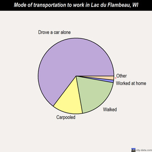 Lac du Flambeau mode of transportation to work chart
