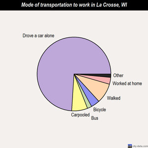 La Crosse mode of transportation to work chart