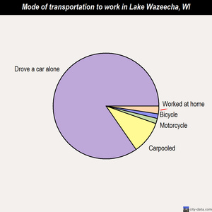 Lake Wazeecha mode of transportation to work chart