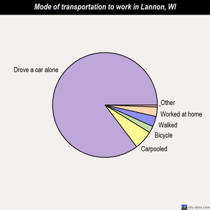 Lannon mode of transportation to work chart