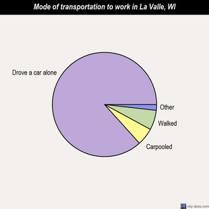 La Valle mode of transportation to work chart