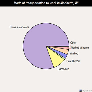 Marinette mode of transportation to work chart