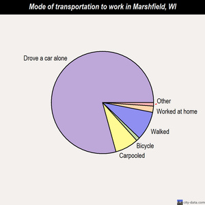 Marshfield mode of transportation to work chart