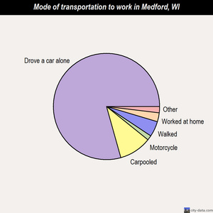 Medford mode of transportation to work chart