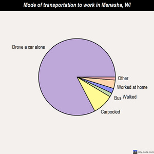 Menasha mode of transportation to work chart