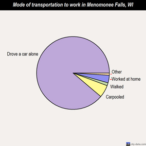 Menomonee Falls mode of transportation to work chart