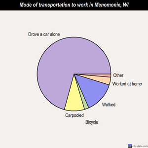Menomonie mode of transportation to work chart
