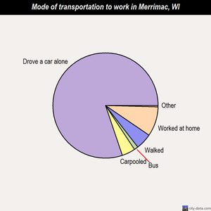 Merrimac mode of transportation to work chart