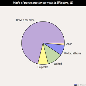 Milladore mode of transportation to work chart