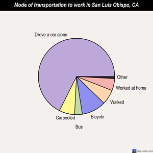 San Luis Obispo mode of transportation to work chart