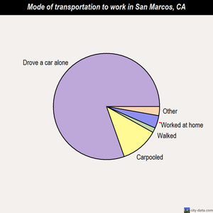 San Marcos mode of transportation to work chart