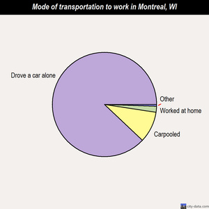 Montreal mode of transportation to work chart