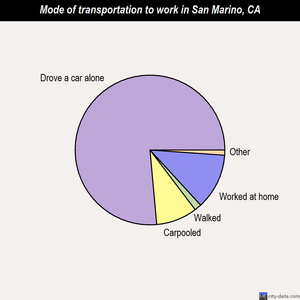 San Marino mode of transportation to work chart
