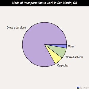 San Martin mode of transportation to work chart