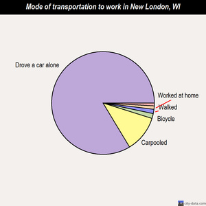 New London mode of transportation to work chart
