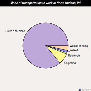 North Hudson mode of transportation to work chart