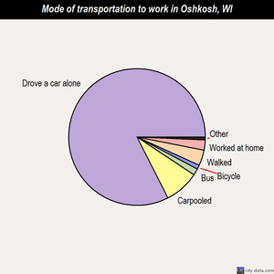 Oshkosh mode of transportation to work chart