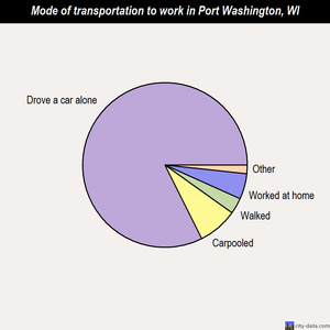 Port Washington mode of transportation to work chart