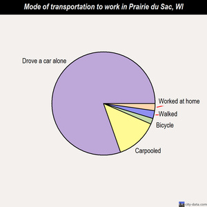 Prairie du Sac mode of transportation to work chart