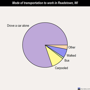 Readstown mode of transportation to work chart