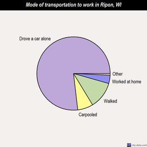 Ripon mode of transportation to work chart