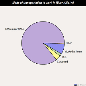River Hills mode of transportation to work chart