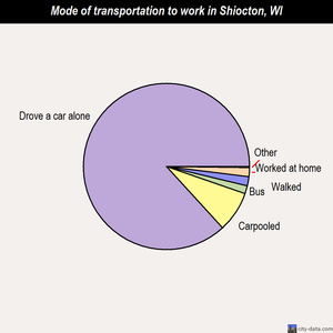 Shiocton mode of transportation to work chart