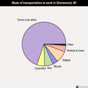 Shorewood mode of transportation to work chart