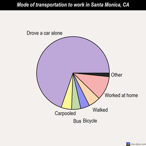 Santa Monica mode of transportation to work chart